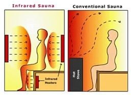 conventional sauna hybrid sauna heater sauna heaters McCoy Sauna Wiring-Diagram at fashall.co