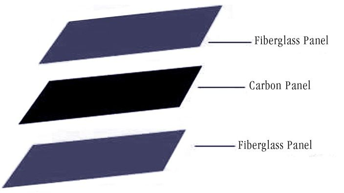 CARBON FIBER TECHNOLOGY