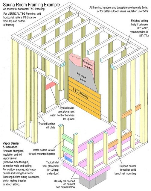 Sauna Rooms Framing Example
